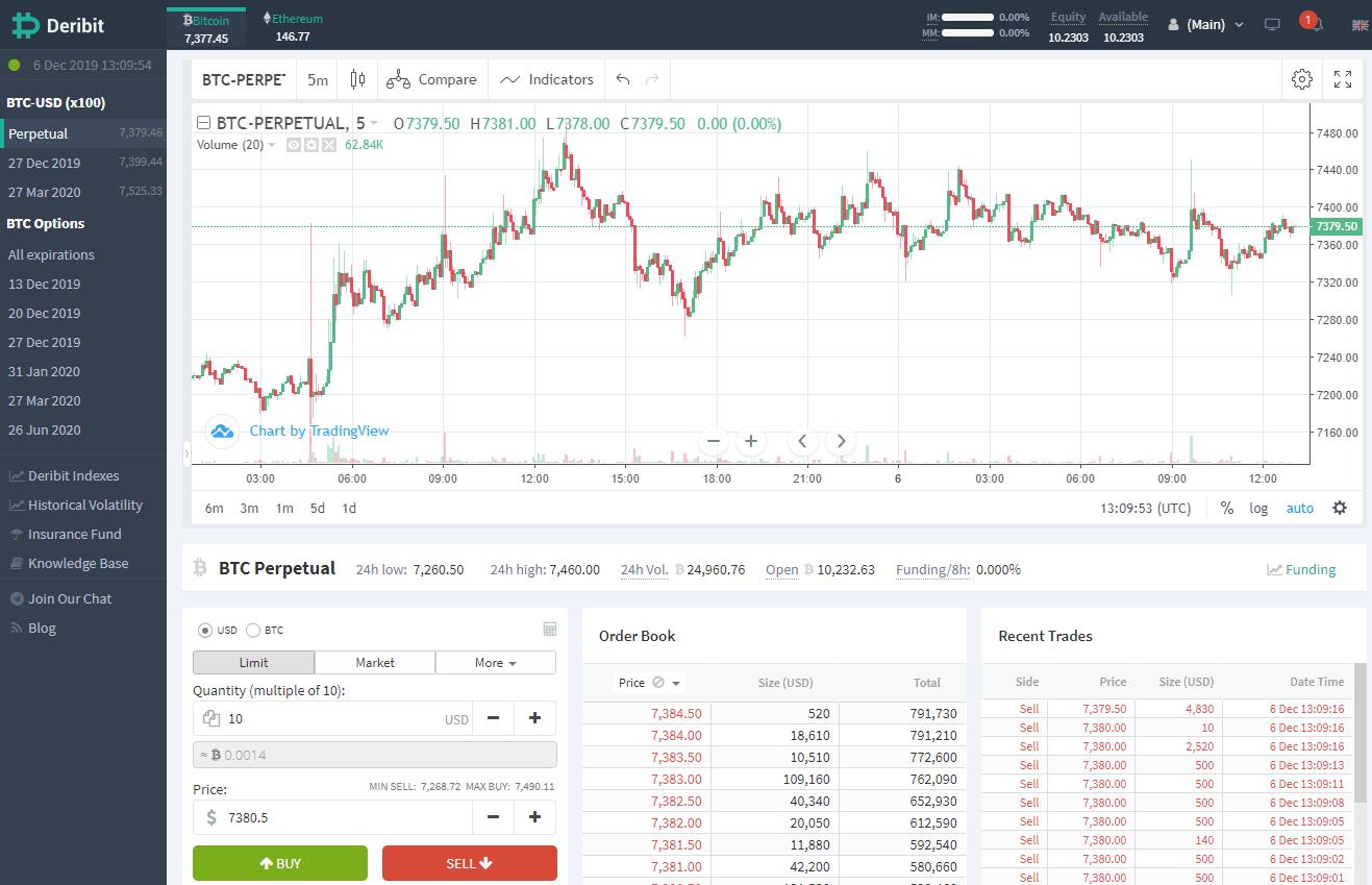 btc marža trading long vs šortai